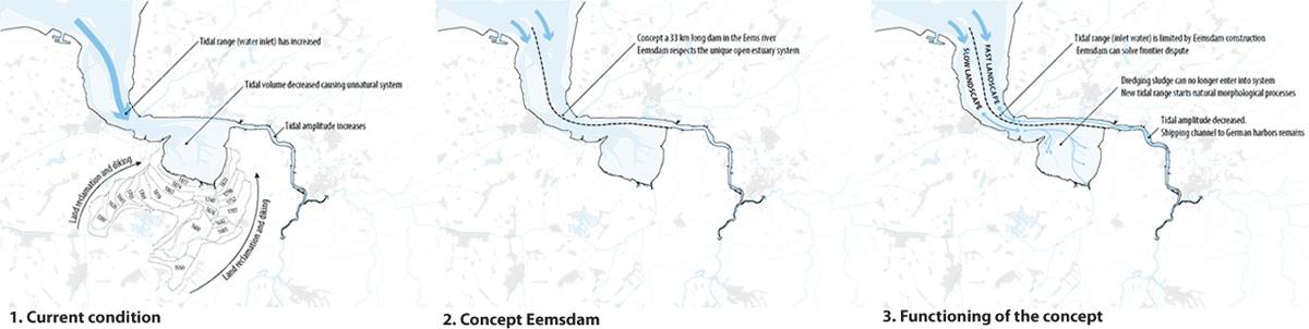 Eemsdam_Concept