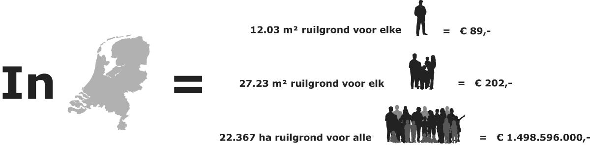 Ruilgronden in nederland